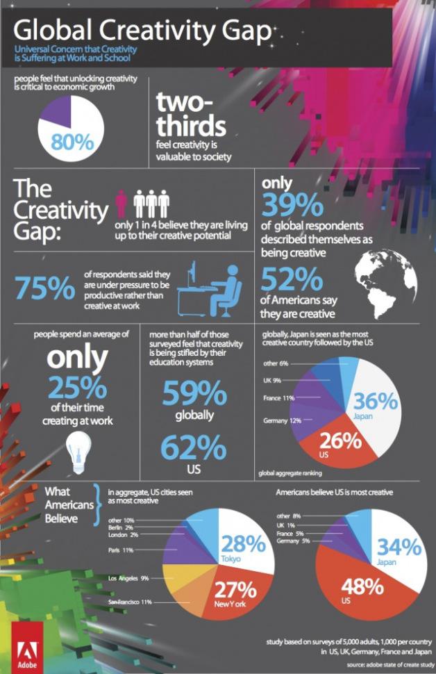 adobe 2012 state of create study, socialpolicy.gr