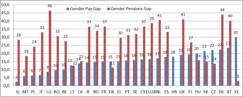 Gender pay gap and pensions gap still persist