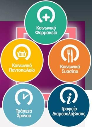 Πρόγραμμα Δημιουργία Κοινωνικών Δομών Άμεσης Αντιμετώπισης της Φτώχειας στο Δήμο Γαλατσίου, socialpolicy.gr