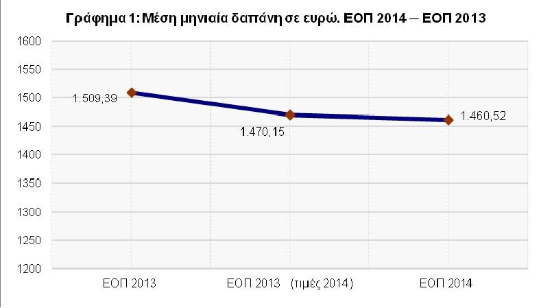 Γράφημα 1-Μέση-μηνιαία-δαπάνη-σε-ευρώ-ΕΟΠ-2014-2013
