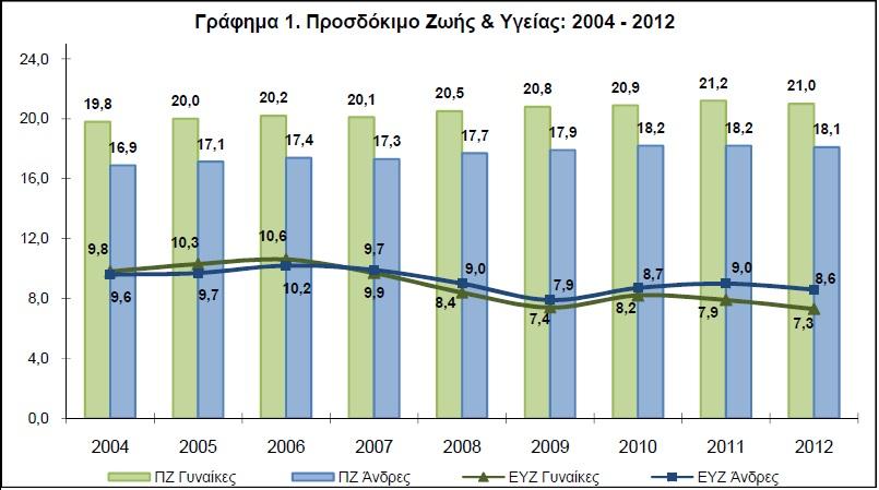 Γράφημα 1 - Προσδόκιμο Ζωής και Υγείας - 2004 - 2012