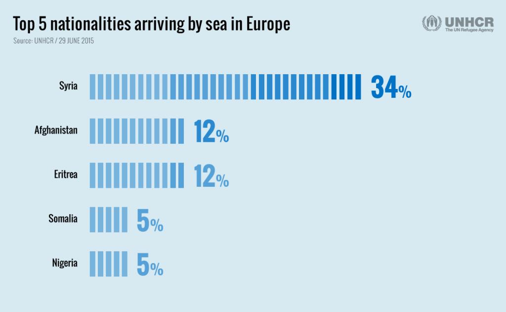 Οι-5-εθνικότητες-με-τους-μεγαλύτερους-αριθμούς-αφίξεων-στην-Ευρώπη