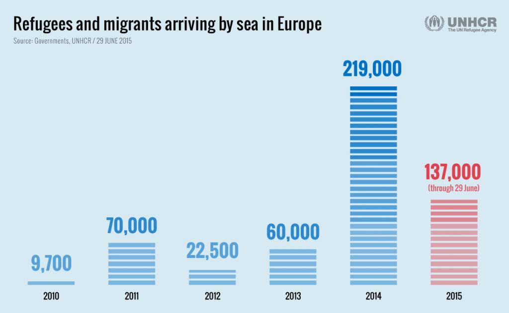 Πρόσφυγες και Μετανάστες που κατέφθασαν μέσω θαλάσσης στην Ευρώπη (Ανά Έτος)