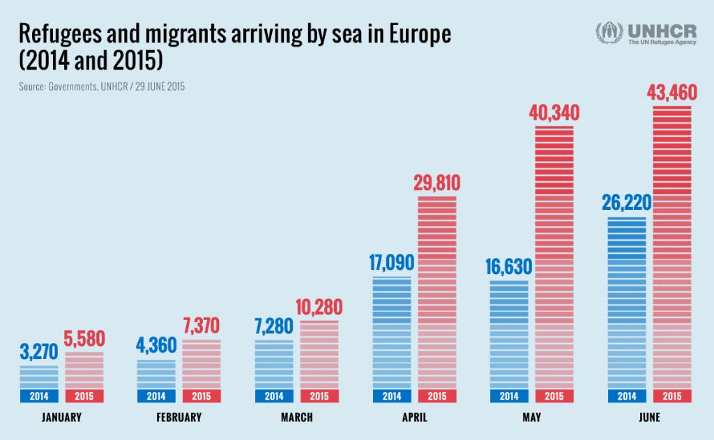 Πρόσφυγες και Μετανάστες που κατέφθασαν μέσω θαλάσσης στην Ευρώπη (σύγκριση 2014 - 2015)