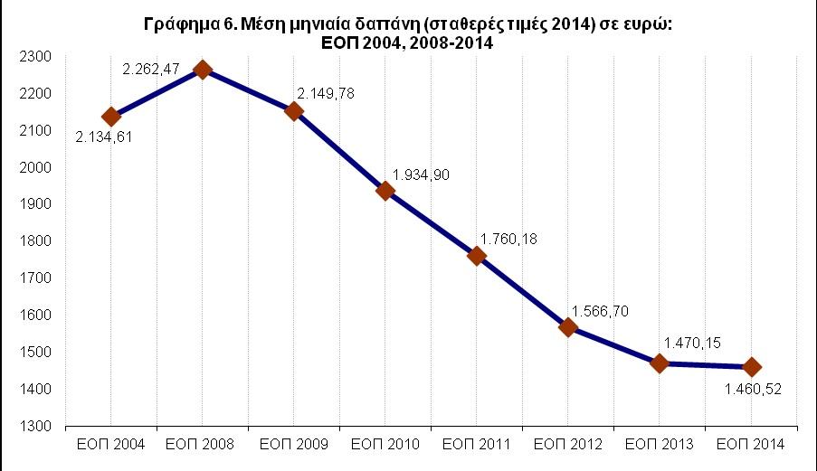 Γράφημα 6 - Μέση μηνιαία δαπάνη