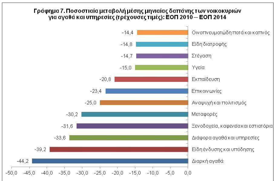 Γράφημα 7 - Ποσοστιαία Μεταβολής μέσης μηνιαίας δαπάνης