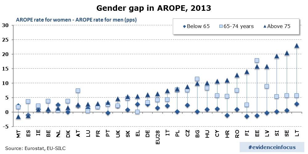 AROPE_gender_gap_2013_2