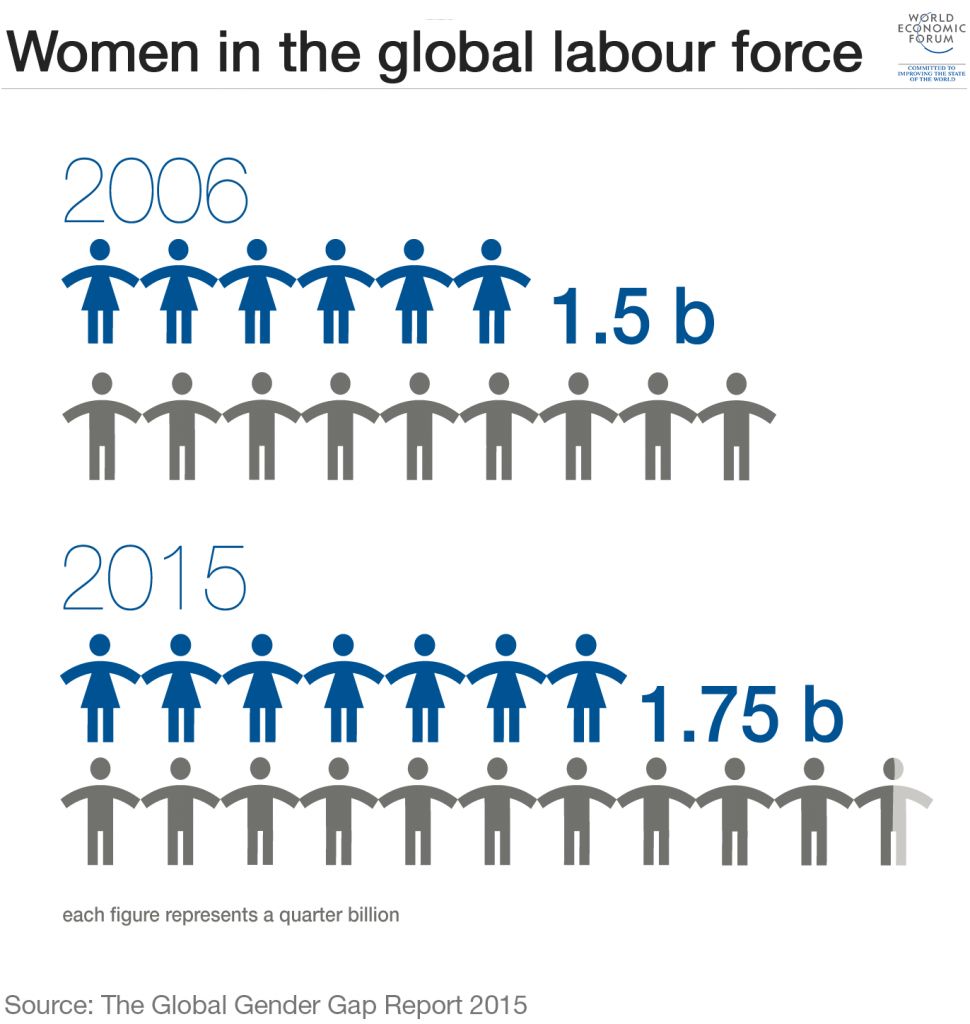 1_women-in-the-global-labour-force-gender-gap-equality