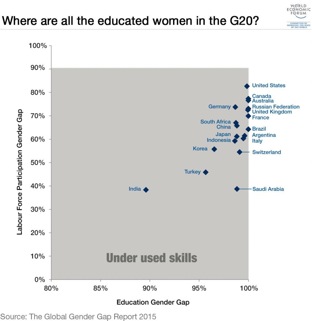 3_educated-women-g20