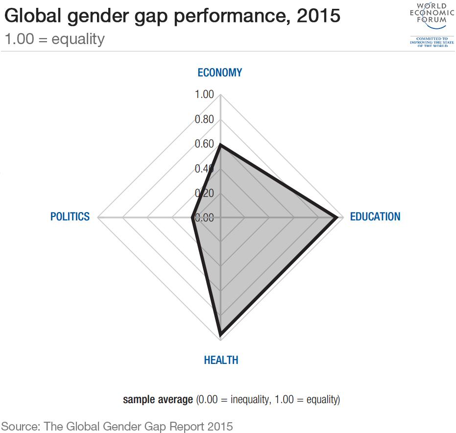 gender-gap-global