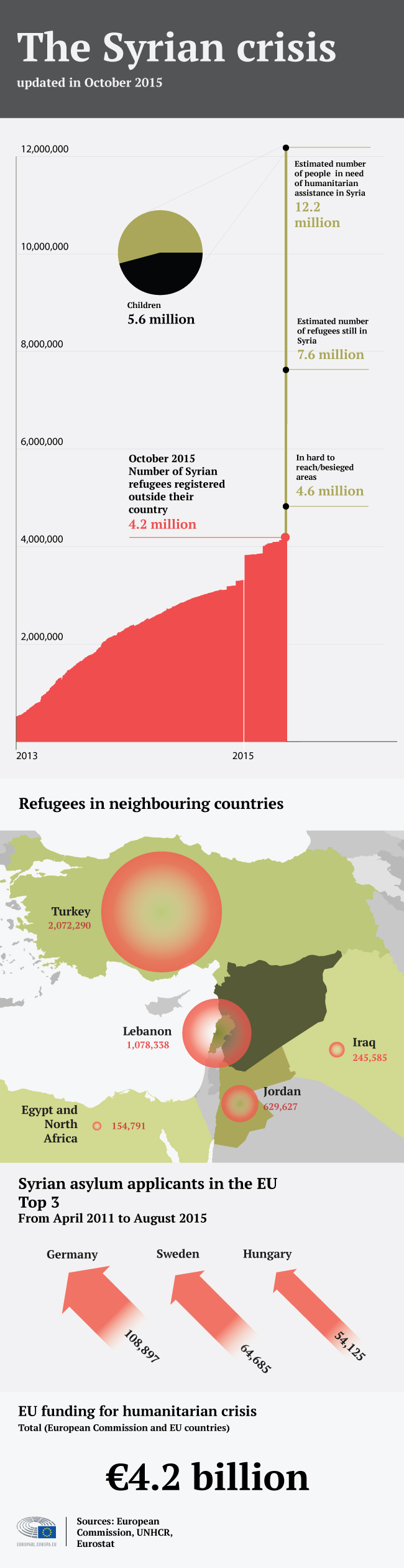 syrian-crisis-infographic