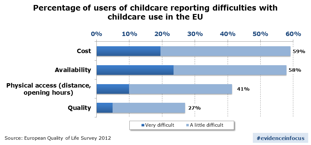 Percentage_of_users_of_childcare_reporting_difficulties_with_childcare_use_in_the_EU