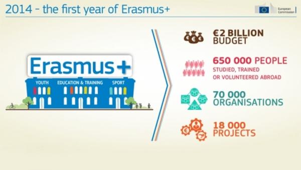Πρώτο-Έτος-Erasmus-Plus