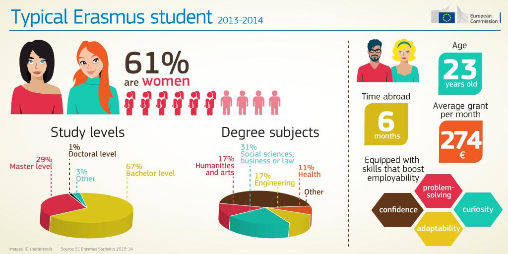 erasmus-plus-infographic-06