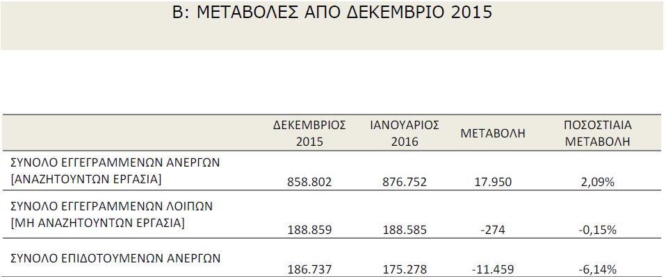 μεταβολές_από_Δεκέμβριο_2015_στατιστικά_ανεργίας