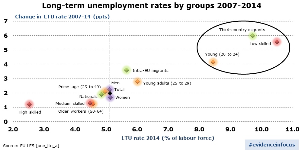 Long-term unemployment rates by groups 2007-2014