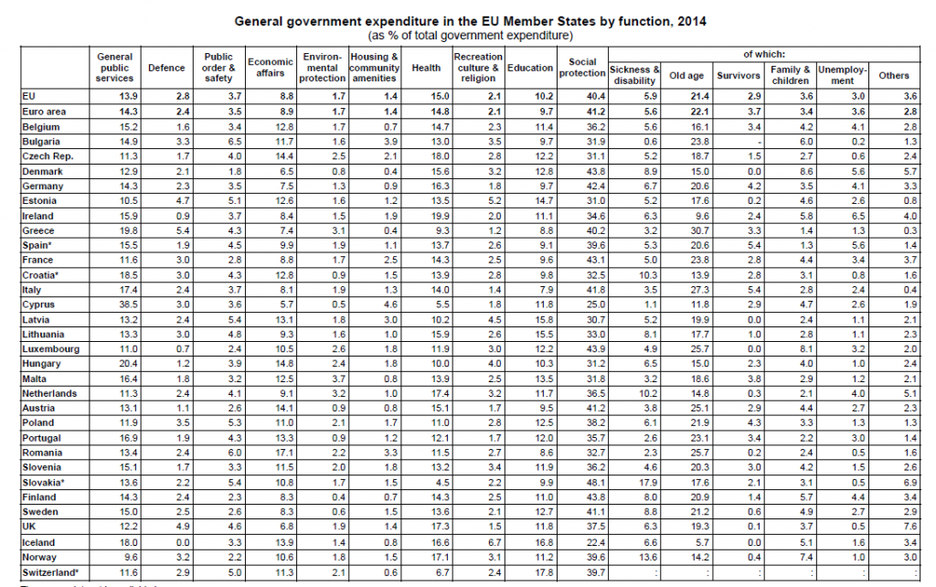 general-government-expenditure-by-function-in-EU-Member-States-by-function-as-%-of-total-government-expenditure