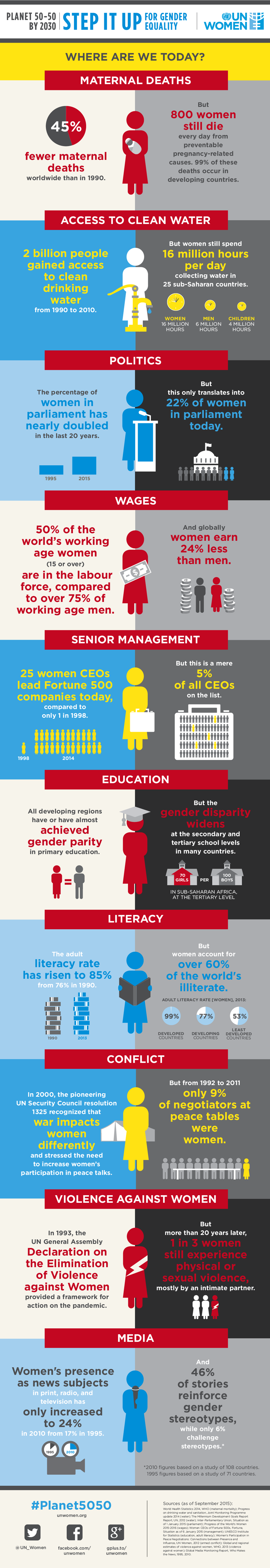 infographic-gender-equality-where-are-we-today-en