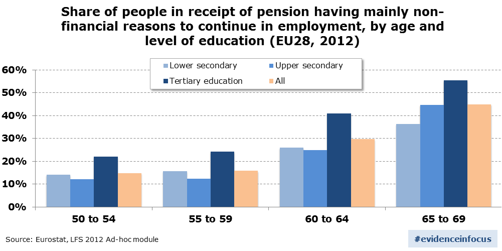 older_workers_education_in_receipt_of_pension