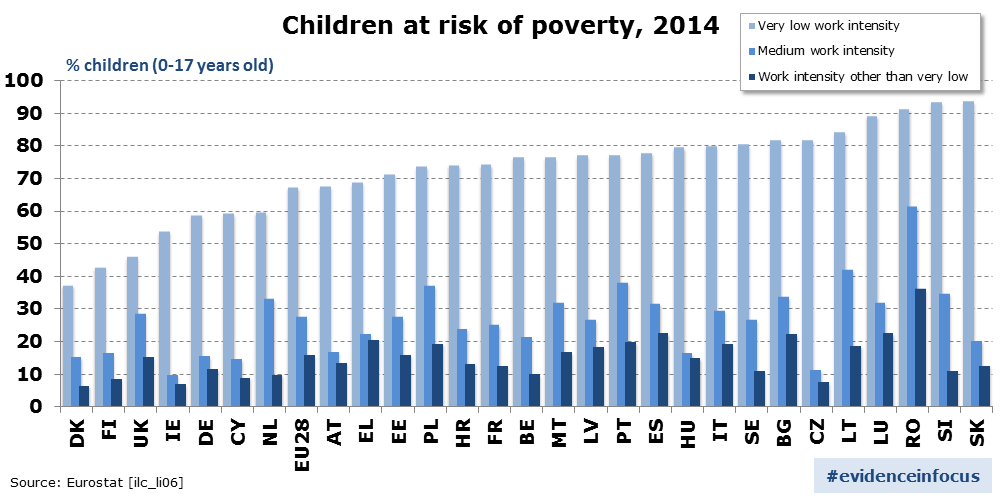 Children_at_risk_of_poverty_2014