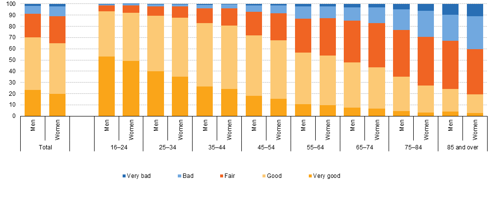 Self-perceived_health_of_persons_aged_16_and_over,_by_sex_and_age,_EU-28,_2014