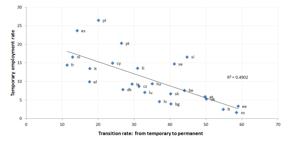 transition_rate_employment