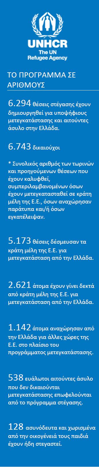 το-πρόγραμμα-σε-αριθμούς-UNHCR