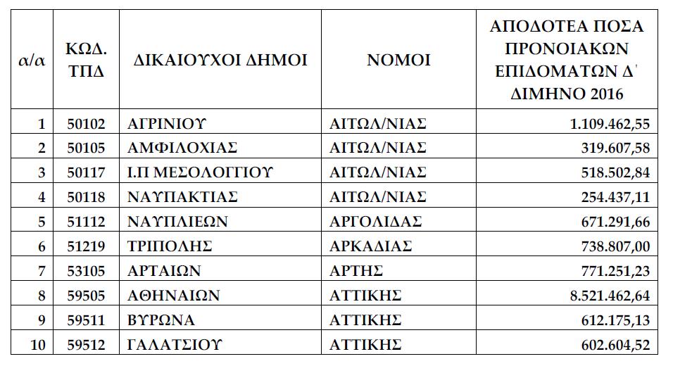 δήμοι_προνοιακά_επιδόματα