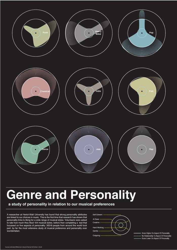 music-and-personality
