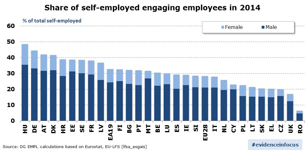 self_employed_hiring_2014