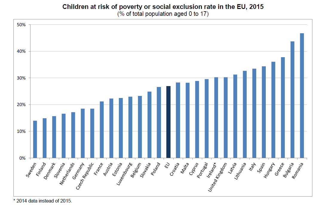 children_at_risk_of_poverty_or_social_exclusion_rate_in_the_eu_2015