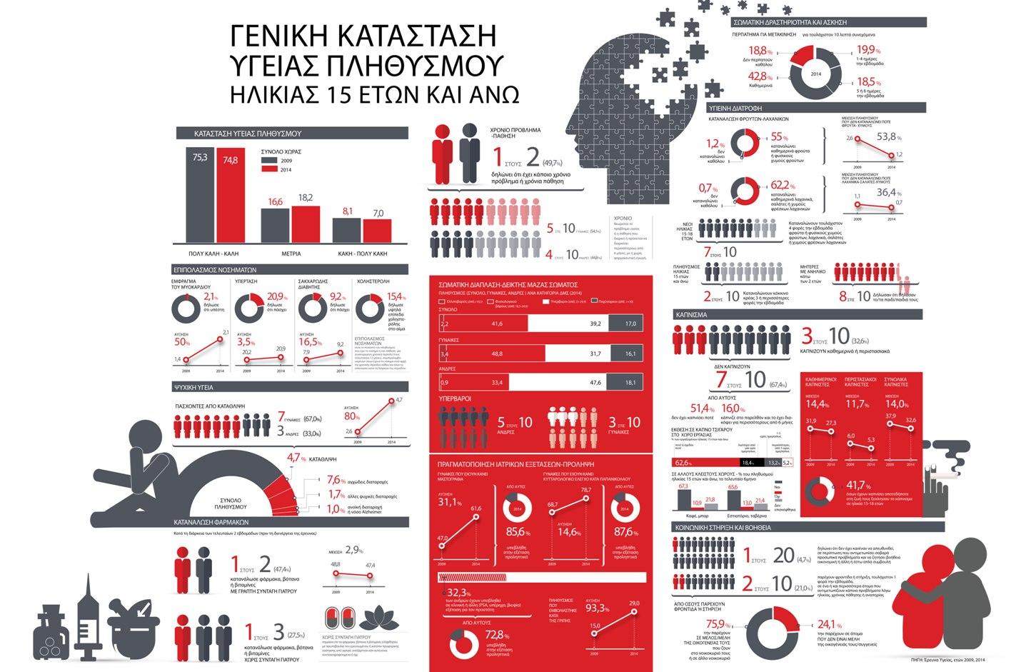 elstat_infographic_health-1
