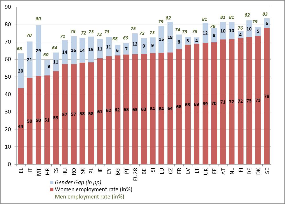 Employment gaps still persist