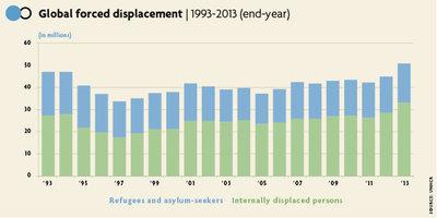 Παγκόσμια Ημέρα Προσφύγων 2014, socialpolicy.gr