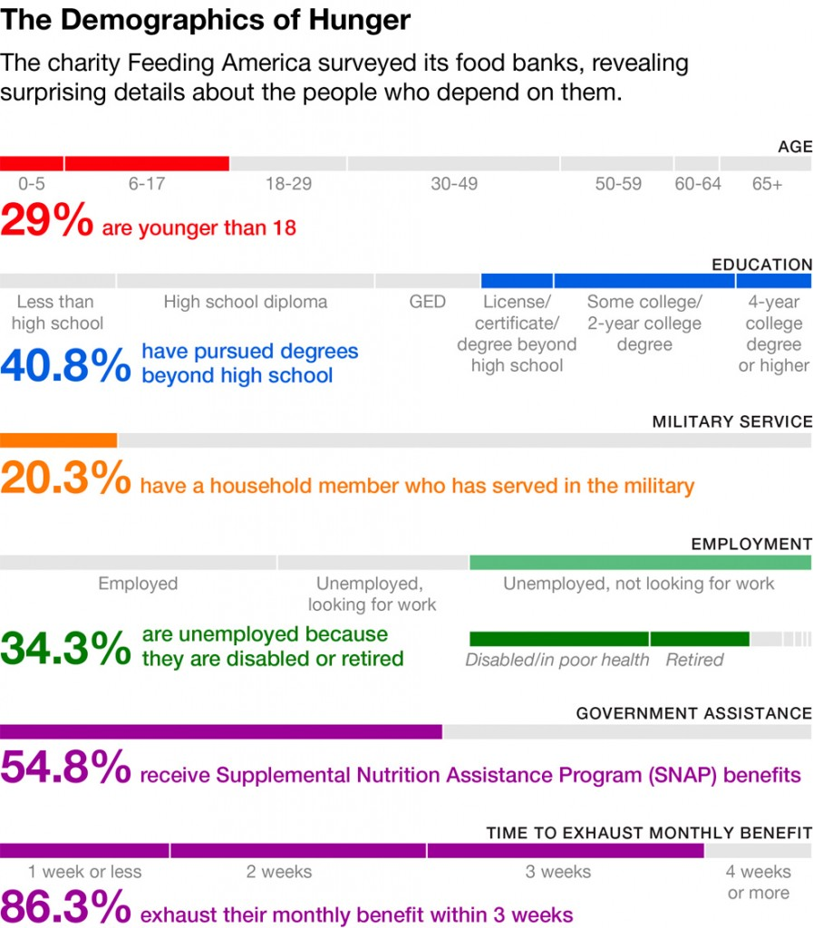 The DEmographics of Hunger, socialpolicy.gr