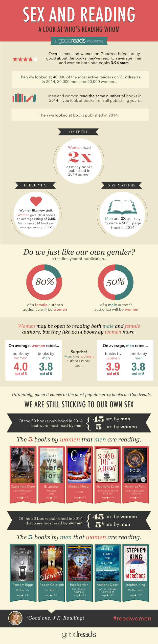 Infographic Φύλο & Ανάγνωση