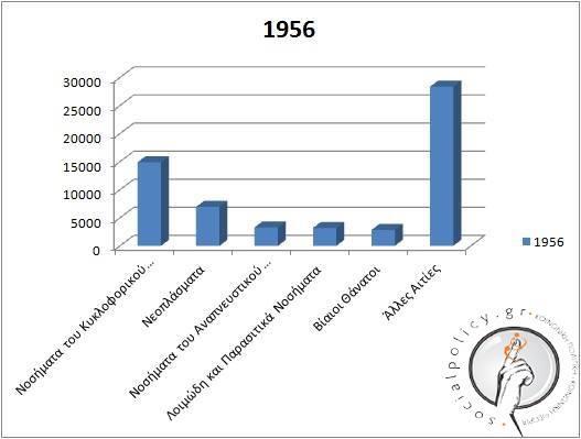 1956 - Αιτίες Θανάτου-LOGO