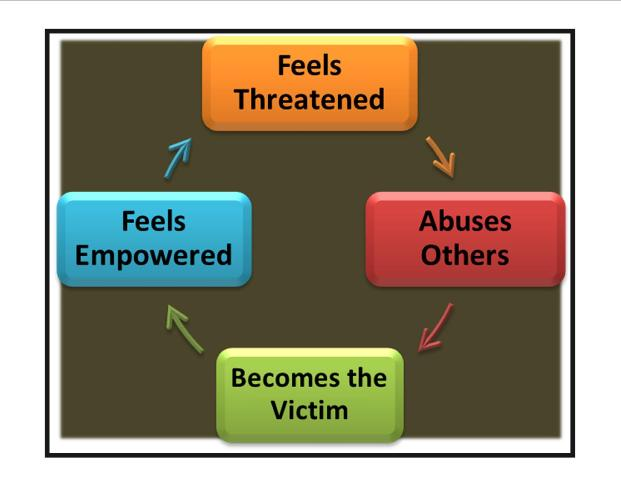 narcissistic-abuse-cycle