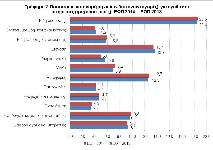 Γράφημα 2 - Ποσοστιαία κατανομή μηνιαίων δαπανών ΕΟΠ 2014 - ΕΟΠ 2013 - αγορές