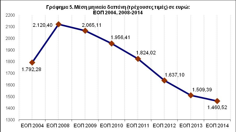 Γράφημα 5 - Μέση μηνιαία δαπάνη σε ευρώ