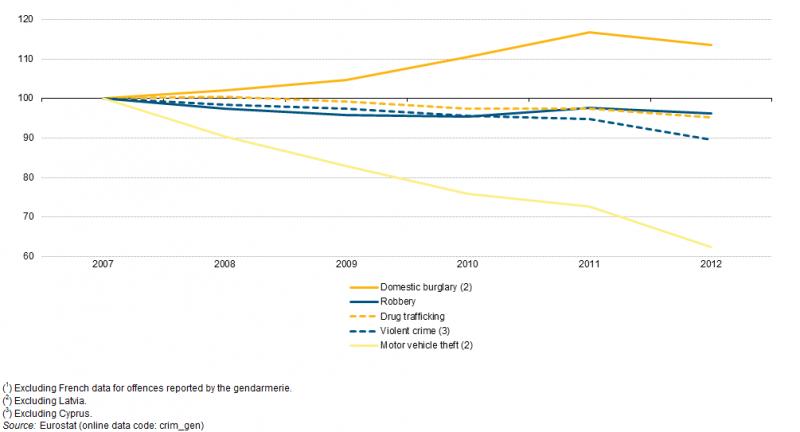 Σχήμα 2: Αδικήματα που καταγράφηκαν από την αστυνομία, ΕΕ-28, 2007–12 (1) (2007 = 100) - Πηγή: Eurostat (crim_gen)