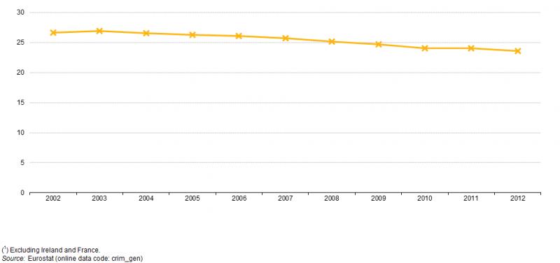 Σχήμα 1: Εγκλήματα που καταγράφηκαν, ΕΕ-28, 2002–12 (1) (εκατομμύρια) - Πηγή: Eurostat (crim_gen)