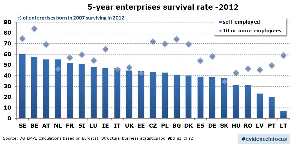 5-year-enterprises-survival-rate-2012