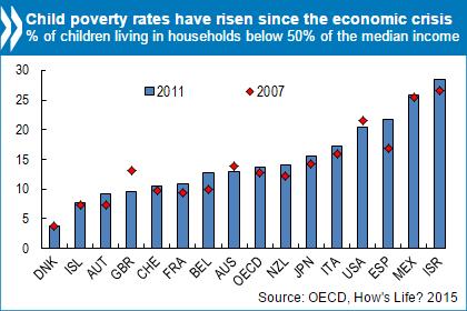 Child-Poverty-OECD