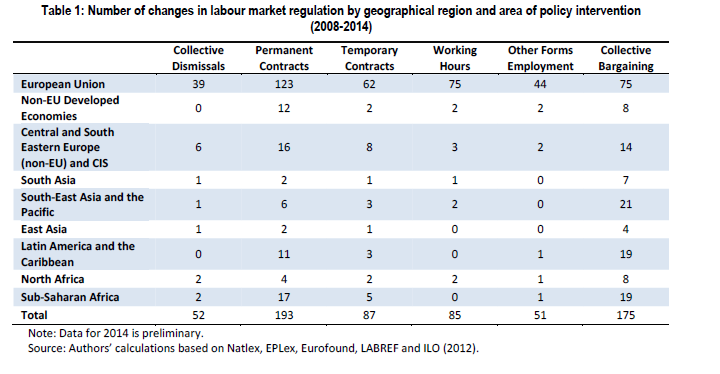 Number of changes in labour market regulation by geographical region and area of policy intervention