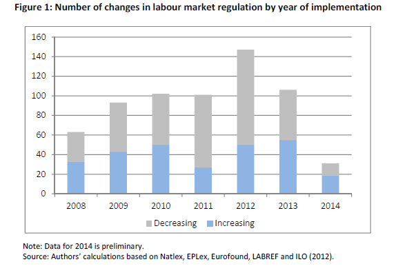 Number of changes in labour market regulation by year of implementation