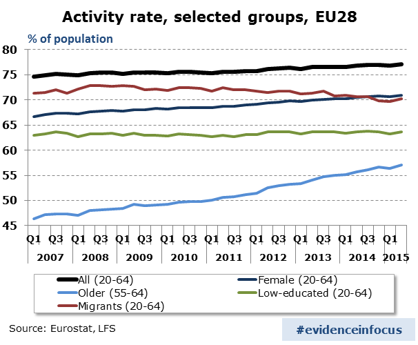 activity-rate-selected-groups-EU-28