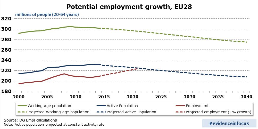 potential-employment-growth-EU-28