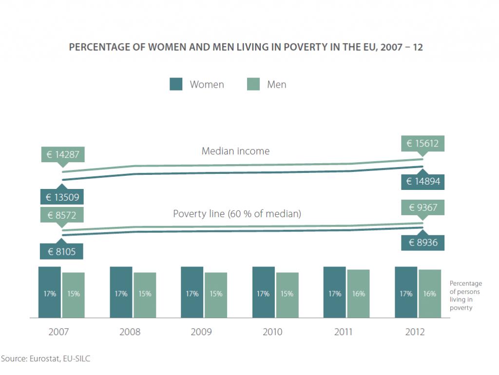 ποσοστό-της-φτώχειας_1_γυναίκες_φτώχεια