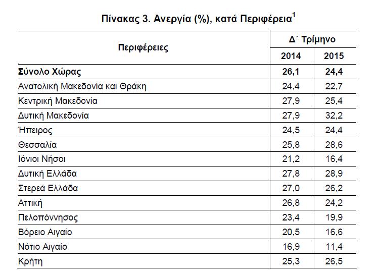 Ανεργία % κατά Περιφέρεια - Πίνακας 3